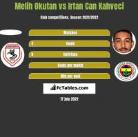 Melih Okutan vs Irfan Can Kahveci h2h player stats