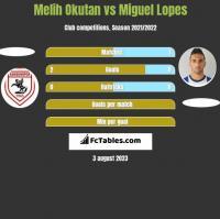 Melih Okutan vs Miguel Lopes h2h player stats