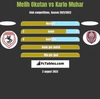 Melih Okutan vs Karlo Muhar h2h player stats