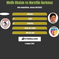 Melih Okutan vs Nurettin Korkmaz h2h player stats