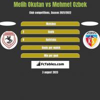 Melih Okutan vs Mehmet Ozbek h2h player stats