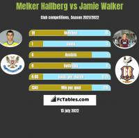 Melker Hallberg vs Jamie Walker h2h player stats