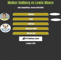 Melker Hallberg vs Lewis Moore h2h player stats