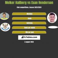 Melker Hallberg vs Euan Henderson h2h player stats