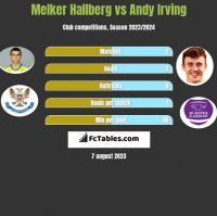 Melker Hallberg vs Andy Irving h2h player stats