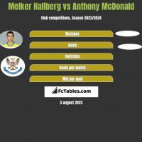 Melker Hallberg vs Anthony McDonald h2h player stats
