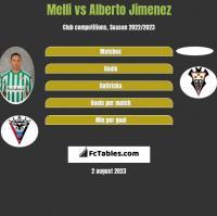 Melli vs Alberto Jimenez h2h player stats