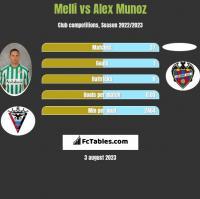Melli vs Alex Munoz h2h player stats