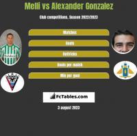 Melli vs Alexander Gonzalez h2h player stats