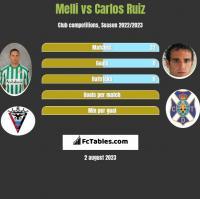 Melli vs Carlos Ruiz h2h player stats