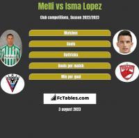 Melli vs Isma Lopez h2h player stats