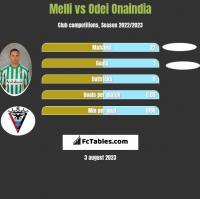Melli vs Odei Onaindia h2h player stats