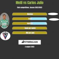 Melli vs Carlos Julio h2h player stats