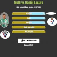Melli vs Daniel Lasure h2h player stats