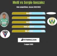 Melli vs Sergio Gonzalez h2h player stats