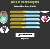 Melli vs Modibo Sagnan h2h player stats