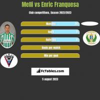 Melli vs Enric Franquesa h2h player stats