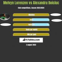 Melvyn Lorenzen vs Alexandru Boiciuc h2h player stats