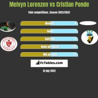 Melvyn Lorenzen vs Cristian Ponde h2h player stats