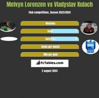 Melvyn Lorenzen vs Vladyslav Kulach h2h player stats