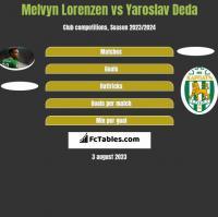 Melvyn Lorenzen vs Yaroslav Deda h2h player stats