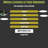 Melvyn Lorenzen vs Yuriy Kolomoets h2h player stats
