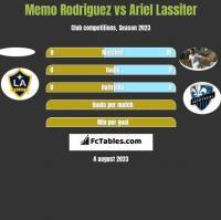 Memo Rodriguez vs Ariel Lassiter h2h player stats