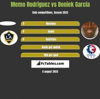 Memo Rodriguez vs Boniek Garcia h2h player stats