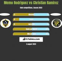 Memo Rodriguez vs Christian Ramirez h2h player stats