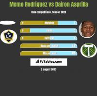 Memo Rodriguez vs Dairon Asprilla h2h player stats