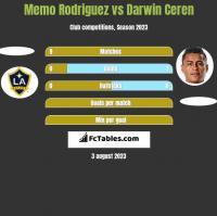 Memo Rodriguez vs Darwin Ceren h2h player stats