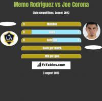 Memo Rodriguez vs Joe Corona h2h player stats