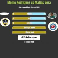 Memo Rodriguez vs Matias Vera h2h player stats