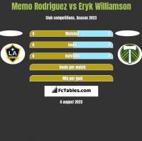 Memo Rodriguez vs Eryk Williamson h2h player stats