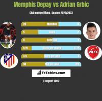 Memphis Depay vs Adrian Grbic h2h player stats