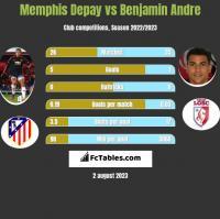 Memphis Depay vs Benjamin Andre h2h player stats