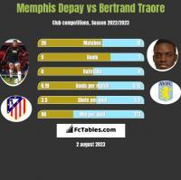 Memphis Depay vs Bertrand Traore h2h player stats