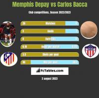 Memphis Depay vs Carlos Bacca h2h player stats