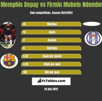 Memphis Depay vs Firmin Mubele Ndombe h2h player stats