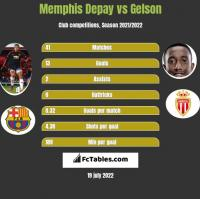 Memphis Depay vs Gelson h2h player stats
