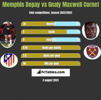 Memphis Depay vs Gnaly Cornet h2h player stats