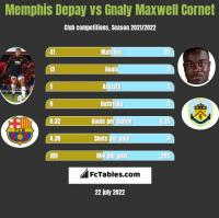 Memphis Depay vs Gnaly Maxwell Cornet h2h player stats