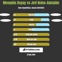 Memphis Depay vs Jeff Reine-Adelaide h2h player stats