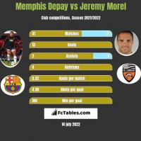 Memphis Depay vs Jeremy Morel h2h player stats
