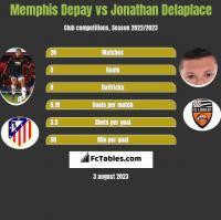 Memphis Depay vs Jonathan Delaplace h2h player stats