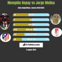Memphis Depay vs Jorge Molina h2h player stats