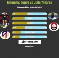 Memphis Depay vs Julio Tavares h2h player stats
