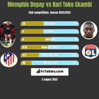 Memphis Depay vs Karl Toko Ekambi h2h player stats