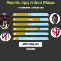 Memphis Depay vs Kevin N'Doram h2h player stats