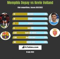 Memphis Depay vs Kevin Volland h2h player stats